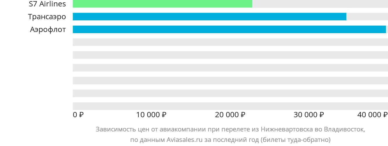 Динамика цен в зависимости от авиакомпании, совершающей перелет из Нижневартовска во Владивосток