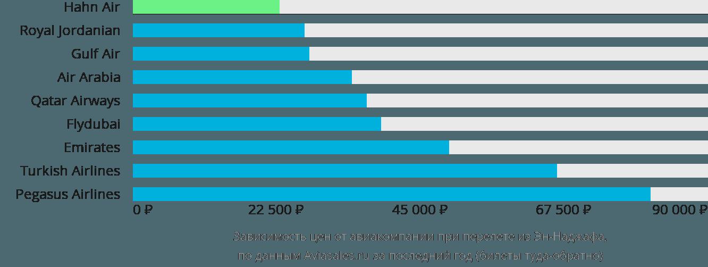 Динамика цен в зависимости от авиакомпании, совершающей перелет из Эн-Наджафа