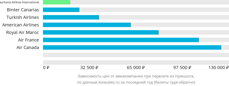 Динамика цен в зависимости от авиакомпании, совершающей перелет из Нуакшота