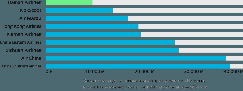 Динамика цен в зависимости от авиакомпании, совершающей перелет из Нанкина