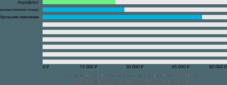 Динамика цен в зависимости от авиакомпании, совершающей перелет из Намангана в Россию