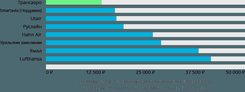 Динамика цен в зависимости от авиакомпании, совершающей перелет из Нарьян-Мара