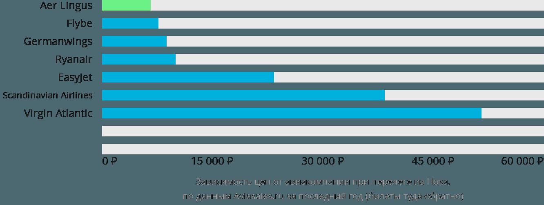 Динамика цен в зависимости от авиакомпании, совершающей перелет из Нока