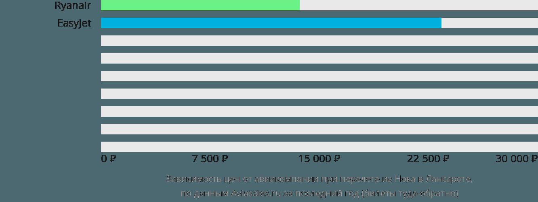 Динамика цен в зависимости от авиакомпании, совершающей перелет из Нока в Лансароте