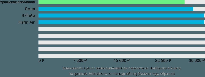 Динамика цен в зависимости от авиакомпании, совершающей перелет из Ноябрьска в Анапу