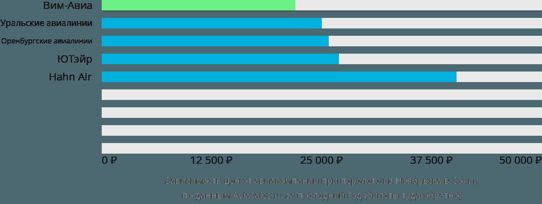 Динамика цен в зависимости от авиакомпании, совершающей перелет из Ноябрьска в Сочи