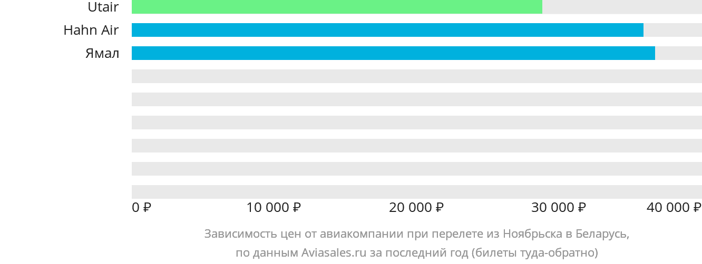 Динамика цен в зависимости от авиакомпании, совершающей перелет из Ноябрьска в Беларусь