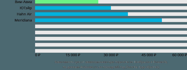 Динамика цен в зависимости от авиакомпании, совершающей перелет из Ноябрьска в Кишинёв