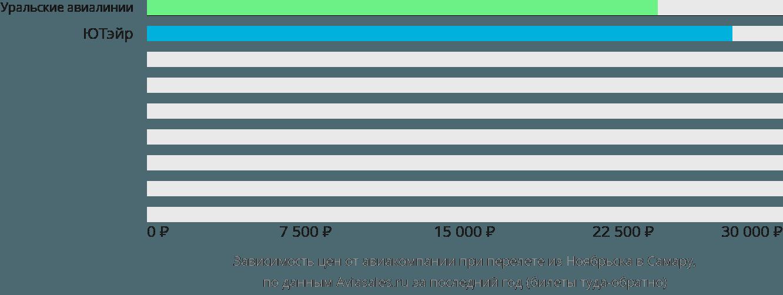 Динамика цен в зависимости от авиакомпании, совершающей перелет из Ноябрьска в Самару