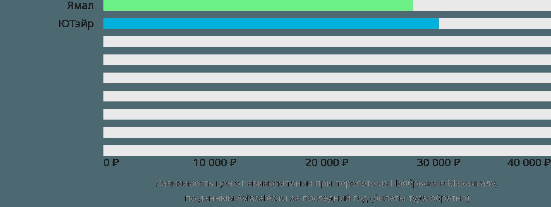 Динамика цен в зависимости от авиакомпании, совершающей перелет из Ноябрьска в Махачкалу