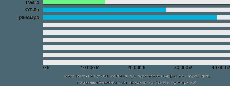 Динамика цен в зависимости от авиакомпании, совершающей перелет из Ноябрьска в Новосибирск