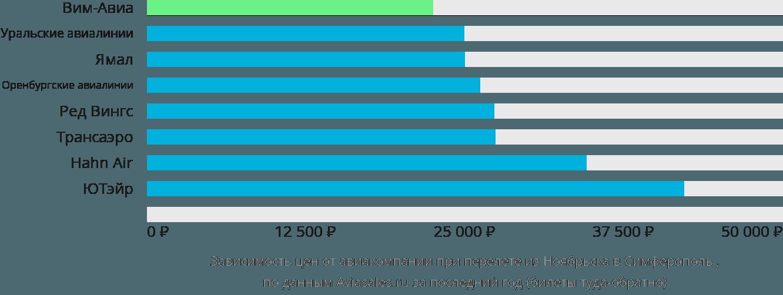 Динамика цен в зависимости от авиакомпании, совершающей перелет из Ноябрьска в Симферополь