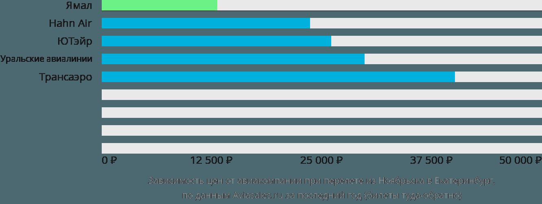 Динамика цен в зависимости от авиакомпании, совершающей перелет из Ноябрьска в Екатеринбург