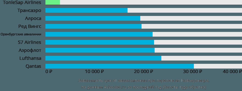 Динамика цен в зависимости от авиакомпании, совершающей перелет из Новокузнецка