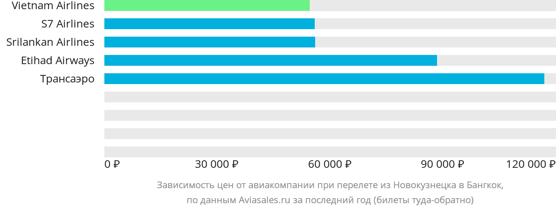 Динамика цен в зависимости от авиакомпании, совершающей перелет из Новокузнецка в Бангкок