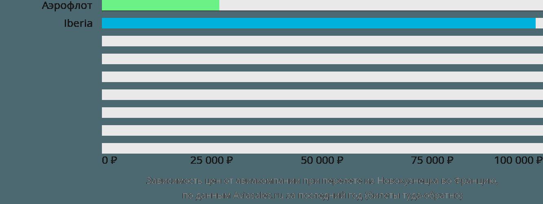Динамика цен в зависимости от авиакомпании, совершающей перелет из Новокузнецка во Францию