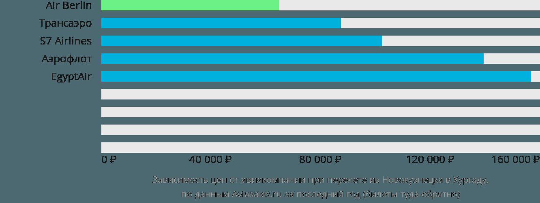Динамика цен в зависимости от авиакомпании, совершающей перелет из Новокузнецка в Хургаду