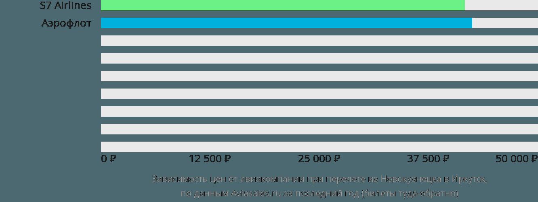 Динамика цен в зависимости от авиакомпании, совершающей перелет из Новокузнецка в Иркутск