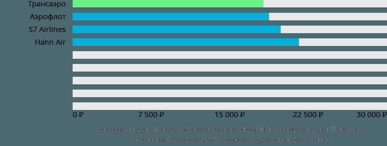 Стоимость билета на самолет новокузнецк санкт-петербург невыкупленные билеты на самолет