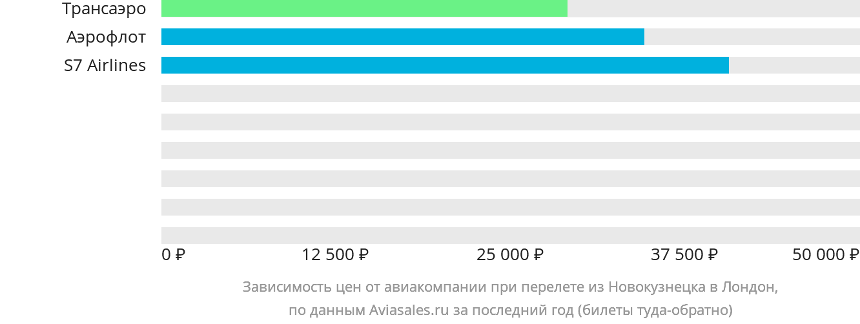 Динамика цен в зависимости от авиакомпании, совершающей перелет из Новокузнецка в Лондон