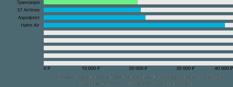 Динамика цен в зависимости от авиакомпании, совершающей перелет из Новокузнецка в Минеральные воды
