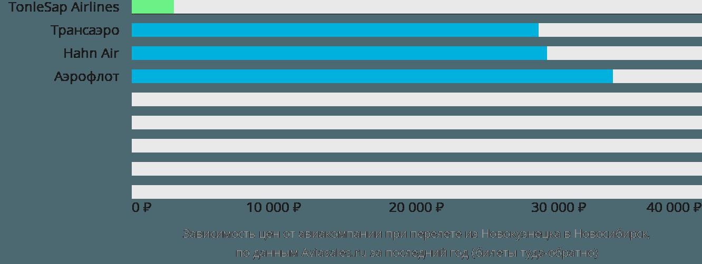 Динамика цен в зависимости от авиакомпании, совершающей перелет из Новокузнецка в Новосибирск