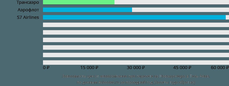 Динамика цен в зависимости от авиакомпании, совершающей перелет из Новокузнецка в Тель-Авив
