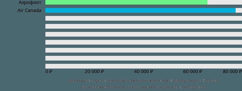 Динамика цен в зависимости от авиакомпании, совершающей перелет из Новокузнецка в Торонто