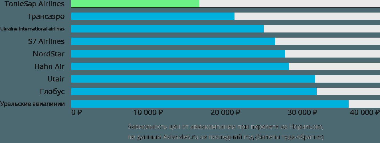 Динамика цен в зависимости от авиакомпании, совершающей перелет из Норильска