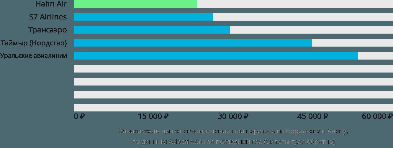 Динамика цен в зависимости от авиакомпании, совершающей перелет из Норильска в Анапу