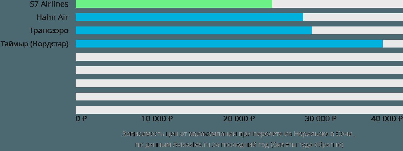 Динамика цен в зависимости от авиакомпании, совершающей перелет из Норильска в Сочи
