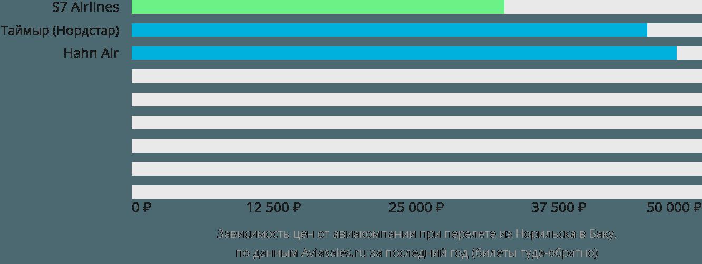 Динамика цен в зависимости от авиакомпании, совершающей перелет из Норильска в Баку