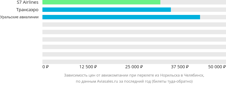 Динамика цен в зависимости от авиакомпании, совершающей перелет из Норильска в Челябинск