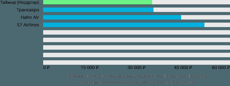 Динамика цен в зависимости от авиакомпании, совершающей перелет из Норильска в Белгород