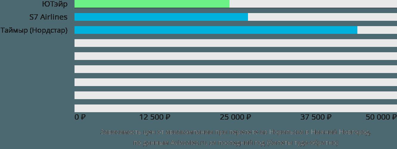 Динамика цен в зависимости от авиакомпании, совершающей перелет из Норильска в Нижний Новгород