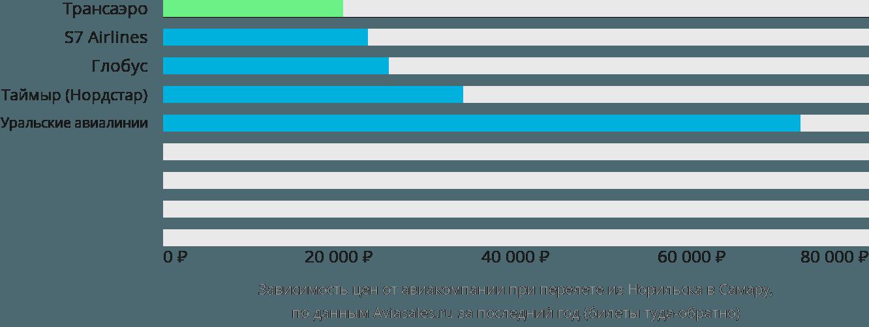 Динамика цен в зависимости от авиакомпании, совершающей перелет из Норильска в Самару