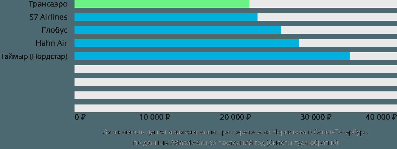 Динамика цен в зависимости от авиакомпании, совершающей перелет из Норильска в Санкт-Петербург