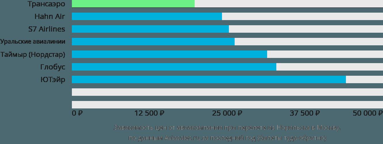 Динамика цен в зависимости от авиакомпании, совершающей перелет из Норильска в Москву