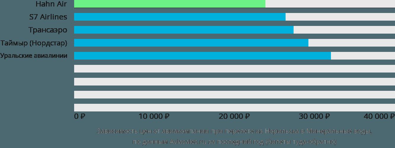 Динамика цен в зависимости от авиакомпании, совершающей перелет из Норильска в Минеральные воды
