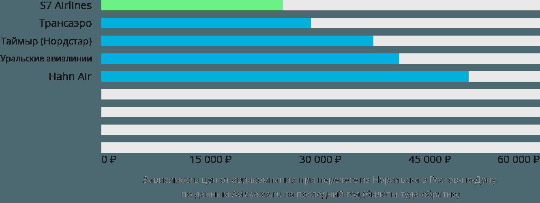 Динамика цен в зависимости от авиакомпании, совершающей перелет из Норильска в Ростов-на-Дону