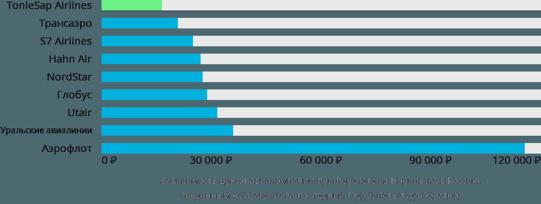 Динамика цен в зависимости от авиакомпании, совершающей перелет из Норильска в Россию