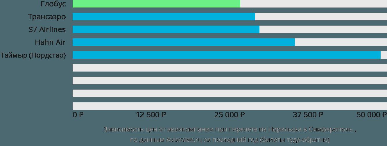 Динамика цен в зависимости от авиакомпании, совершающей перелет из Норильска в Симферополь