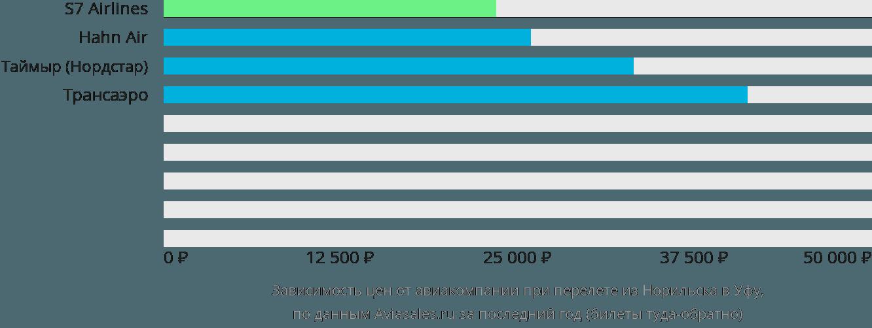 Динамика цен в зависимости от авиакомпании, совершающей перелет из Норильска в Уфу