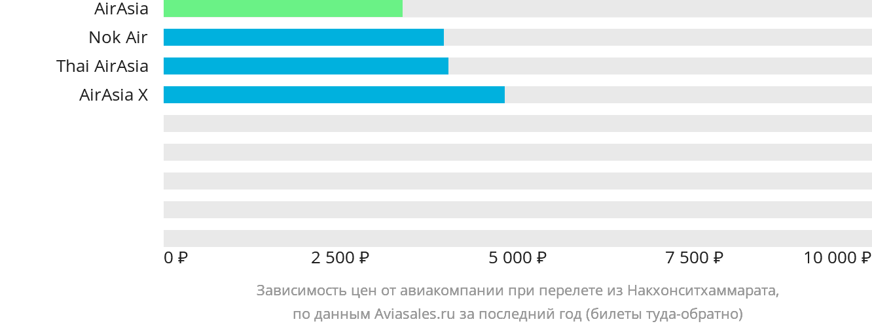 Динамика цен в зависимости от авиакомпании, совершающей перелет из Накхонситхаммарата