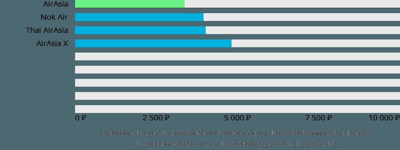 Динамика цен в зависимости от авиакомпании, совершающей перелет из Накхонситхаммарата в Бангкок