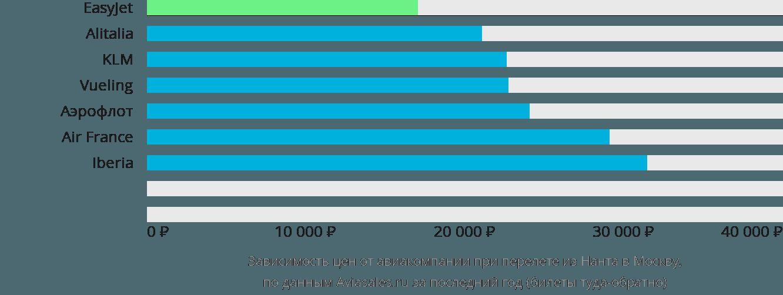 Динамика цен в зависимости от авиакомпании, совершающей перелет из Нанта в Москву