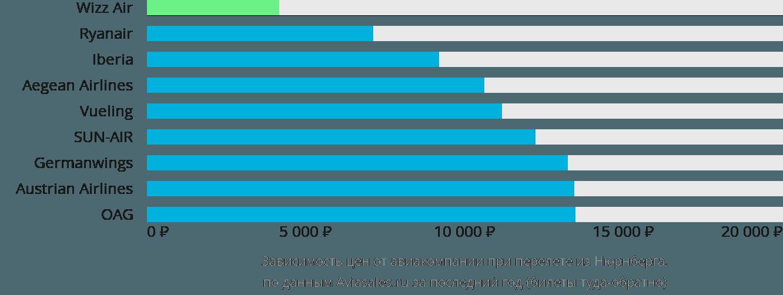 Динамика цен в зависимости от авиакомпании, совершающей перелет из Нюрнберга