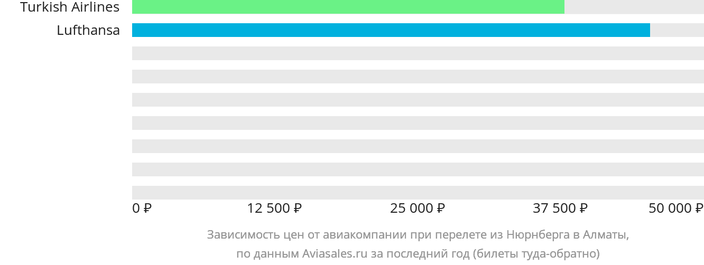 Динамика цен в зависимости от авиакомпании, совершающей перелет из Нюрнберга в Алматы