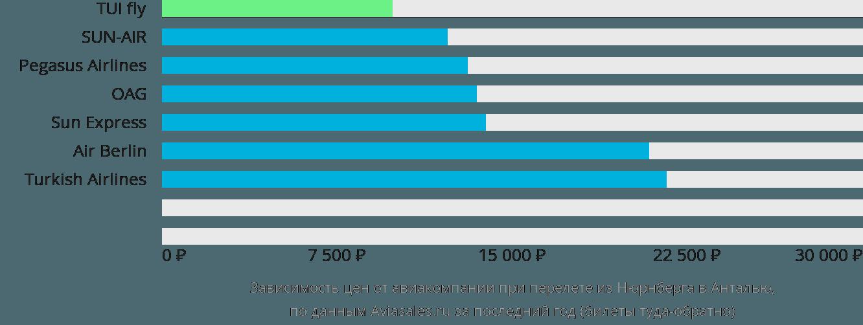 Динамика цен в зависимости от авиакомпании, совершающей перелет из Нюрнберга в Анталью