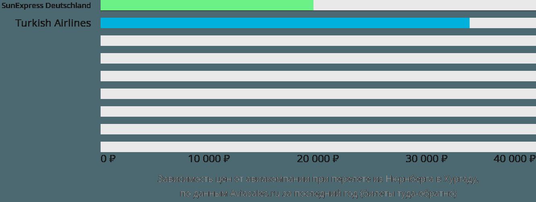 Динамика цен в зависимости от авиакомпании, совершающей перелет из Нюрнберга в Хургаду